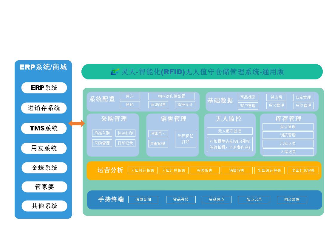 通用版能适应各行业仓储系统功能全面覆盖-能适用10年后的业务发展