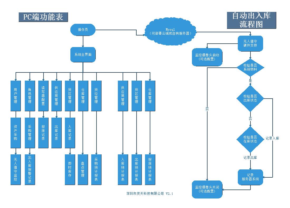 FA流程图.png