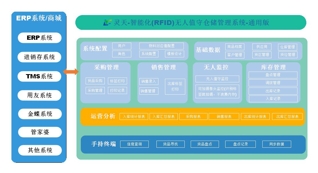 灵天科技|RFID仓储管理系统|WMS仓库系统|RFID资产管理系统|RFID档案管理系统|灵天仓库管理软件|无人值守仓库|RFID自动出入库|深圳软件公司